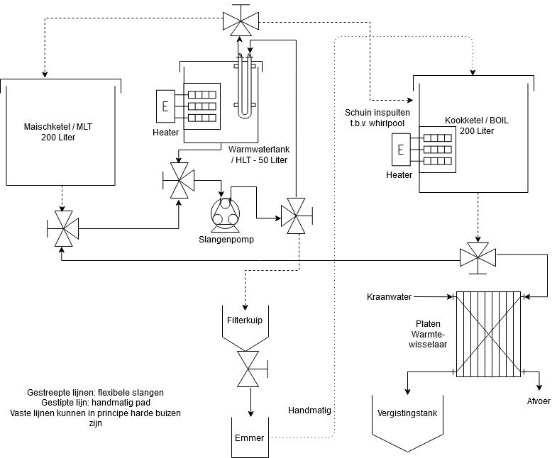 Derde (en laatste) ontwerp van de brouwinstallatie.